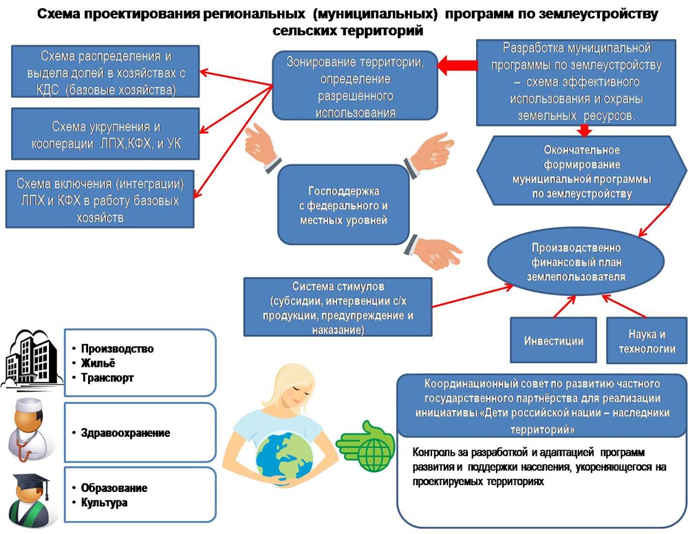 Схема землеустройство